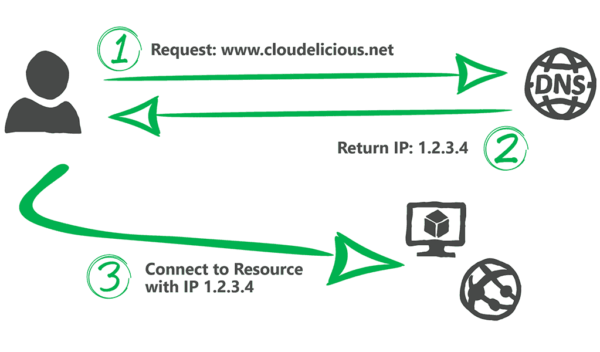 My name is DNS, Azure DNS | cloudelicious