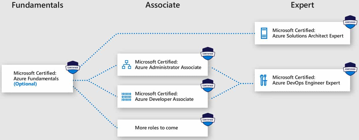 Get Your Certifications For Azure Ready Cloudelicious